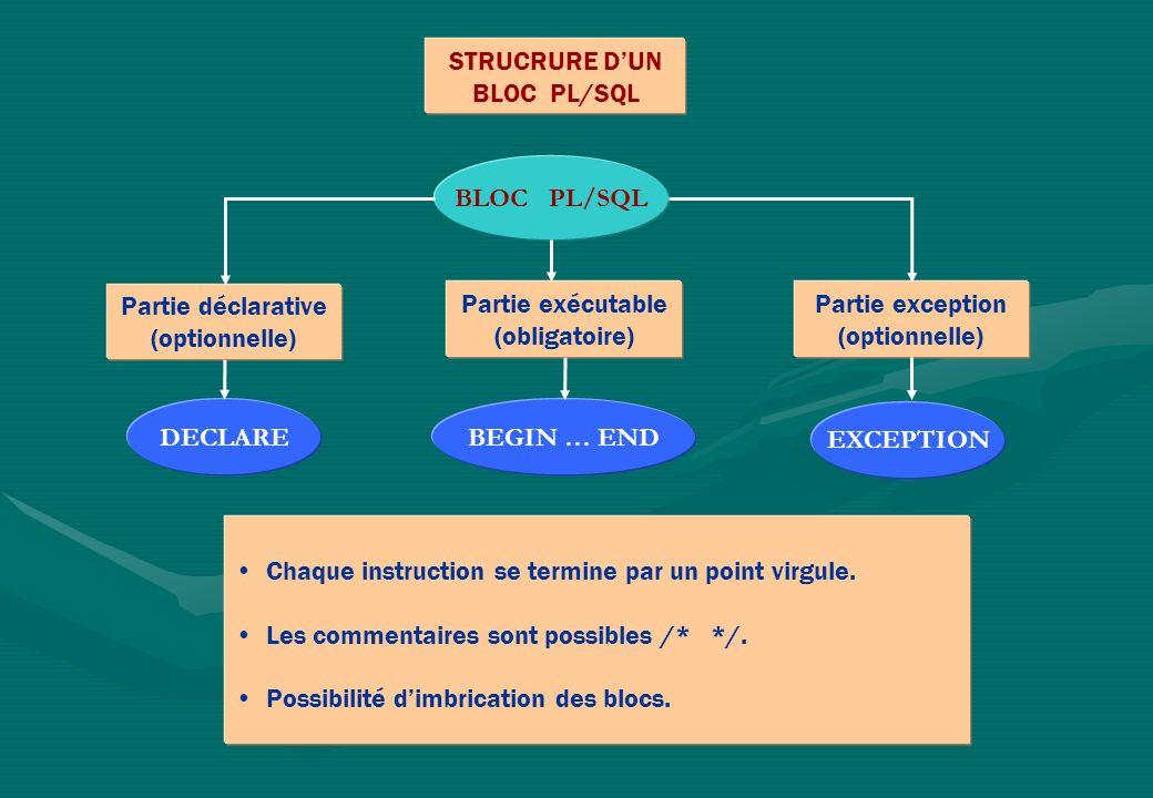 STRUCRURE DUN BLOC PL/SQL BLOC PL/SQL Partie déclarative (optionnelle) Partie exception (optionnelle) Partie exécutable (obligatoire) Chaque instruction se termine par un point virgule.
