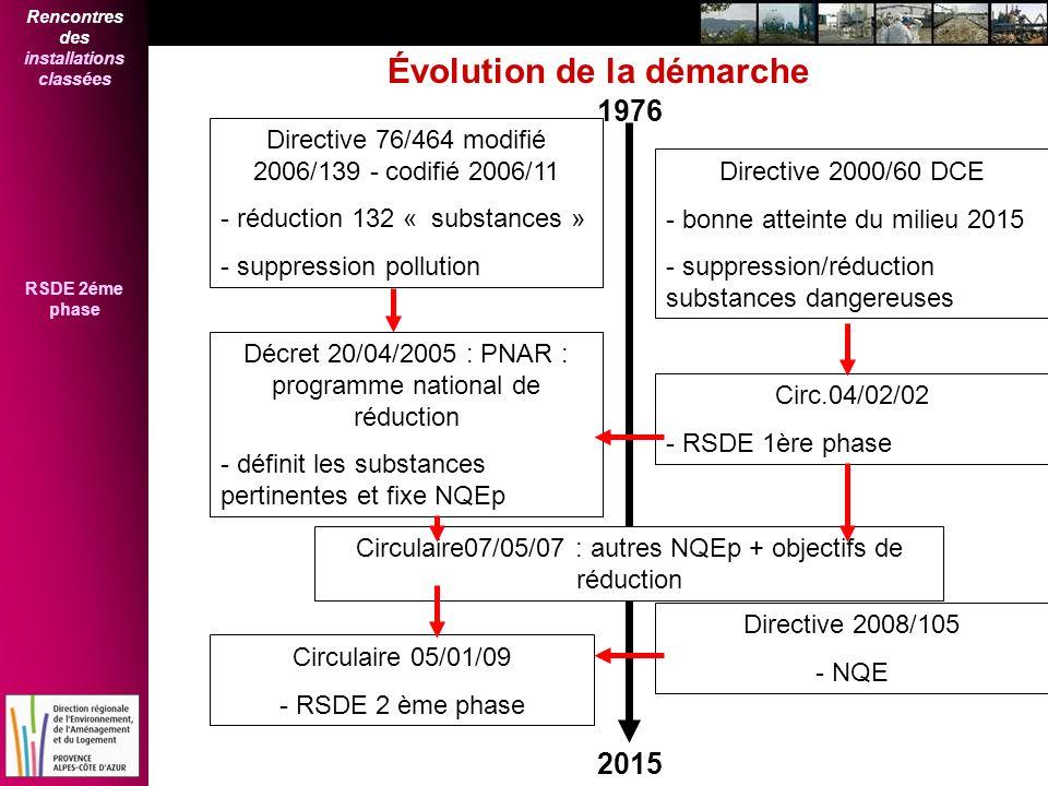 Rencontres des installations classées RSDE 2éme phase Évolution de la démarche 1976 2015 Directive 76/464 modifié 2006/139 - codifié 2006/11 - réducti