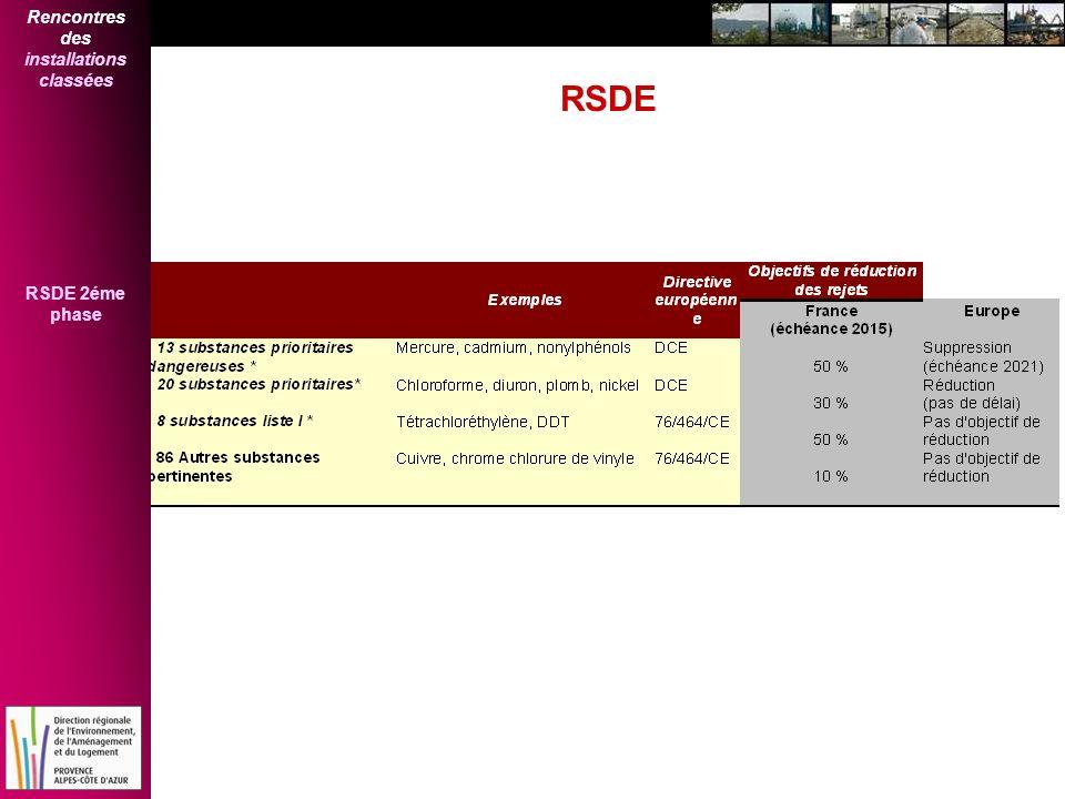 Rencontres des installations classées RSDE 2éme phase RSDE