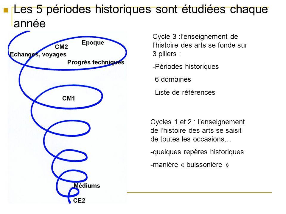Les 5 périodes historiques sont étudiées chaque année Cycle 3 :lenseignement de lhistoire des arts se fonde sur 3 piliers : -Périodes historiques -6 d