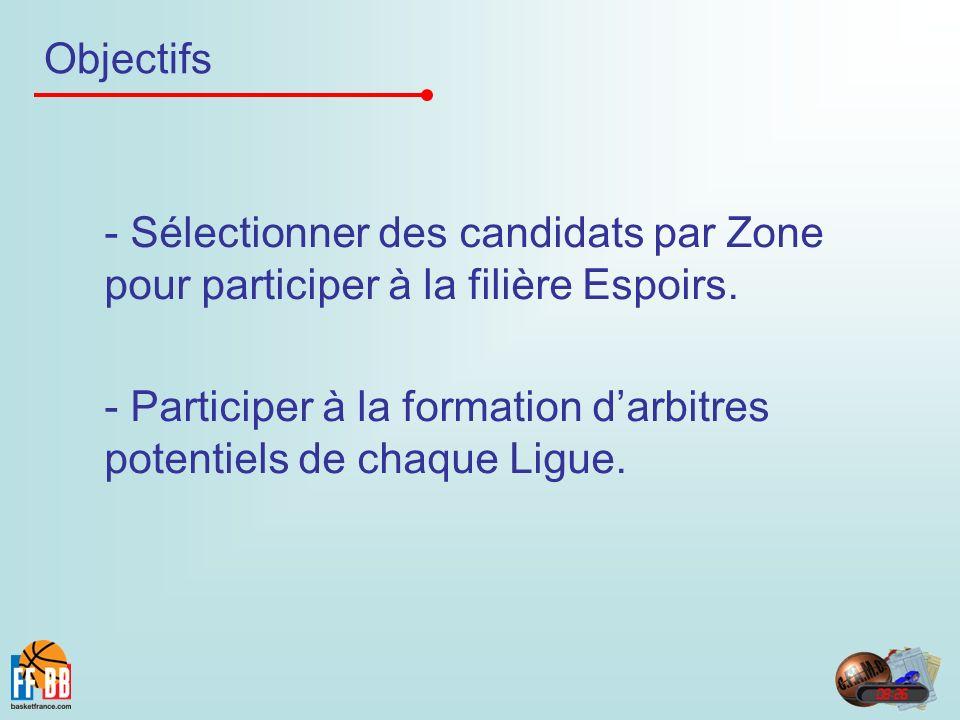 Objectifs - Sélectionner des candidats par Zone pour participer à la filière Espoirs.