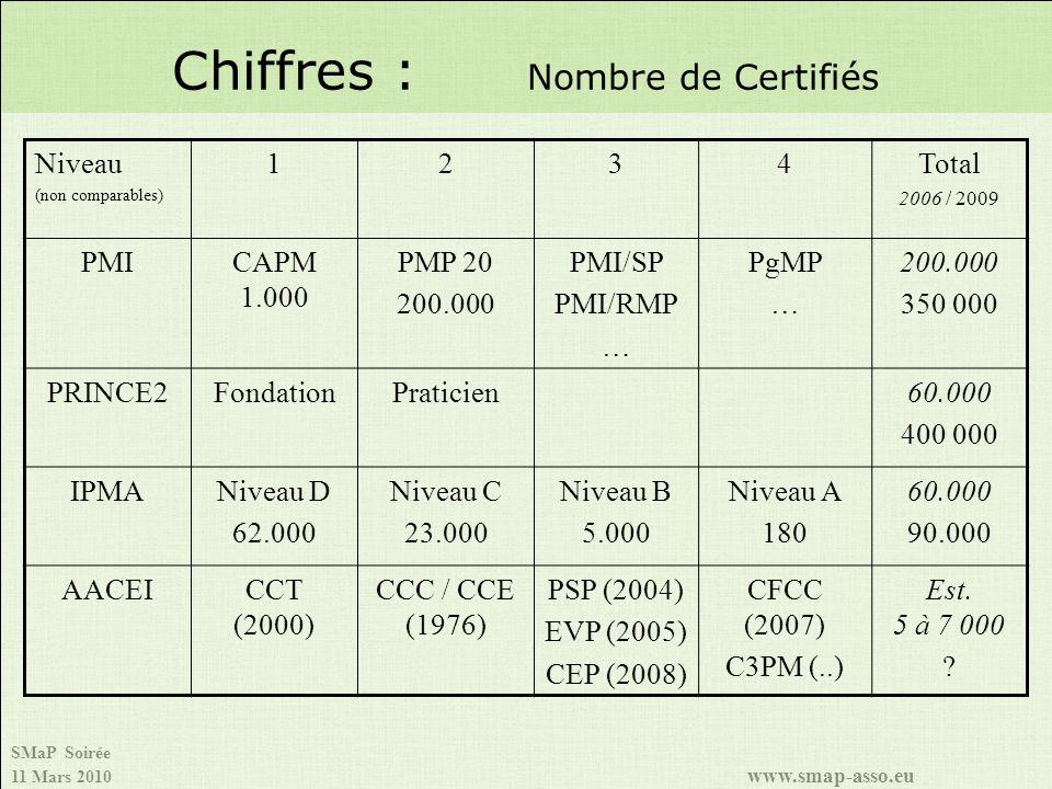 SMaP Soirée 11 Mars 2010 www.smap-asso.eu Chiffres : Nombre de Certifiés Niveau (non comparables) 1234Total 2006 / 2009 PMICAPM 1.000 PMP 20 200.000 PMI/SP PMI/RMP … PgMP … 200.000 350 000 PRINCE2FondationPraticien60.000 400 000 IPMANiveau D 62.000 Niveau C 23.000 Niveau B 5.000 Niveau A 180 60.000 90.000 AACEICCT (2000) CCC / CCE (1976) PSP (2004) EVP (2005) CEP (2008) CFCC (2007) C3PM (..) Est.