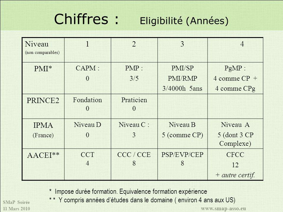 SMaP Soirée 11 Mars 2010 www.smap-asso.eu Chiffres : Eligibilité (Années) Niveau (non comparables) 1234 PMI* CAPM : 0 PMP : 3/5 PMI/SP PMI/RMP 3/4000h 5ans PgMP : 4 comme CP + 4 comme CPg PRINCE2 Fondation 0 Praticien 0 IPMA (France) Niveau D 0 Niveau C : 3 Niveau B 5 (comme CP) Niveau A 5 (dont 3 CP Complexe) AACEI** CCT 4 CCC / CCE 8 PSP/EVP/CEP 8 CFCC 12 + autre certif.