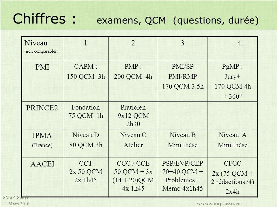 SMaP Soirée 11 Mars 2010 www.smap-asso.eu Chiffres : examens, QCM (questions, durée) Niveau (non comparables) 1234 PMI CAPM : 150 QCM 3h PMP : 200 QCM 4h PMI/SP PMI/RMP 170 QCM 3.5h PgMP : Jury+ 170 QCM 4h + 360° PRINCE2 Fondation 75 QCM 1h Praticien 9x12 QCM 2h30 IPMA (France) Niveau D 80 QCM 3h Niveau C Atelier Niveau B Mini thèse Niveau A Mini thèse AACEI CCT 2x 50 QCM 2x 1h45 CCC / CCE 50 QCM + 3x (14 + 20)QCM 4x 1h45 PSP/EVP/CEP 70+40 QCM + Problèmes + Memo 4x1h45 CFCC 2x (75 QCM + 2 rédactions /4) 2x4h