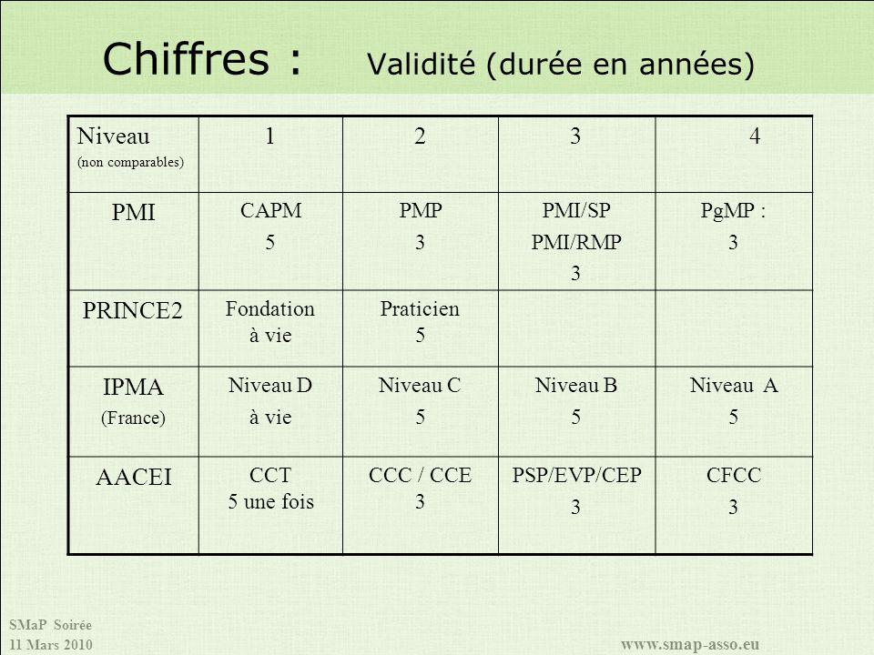 SMaP Soirée 11 Mars 2010 www.smap-asso.eu Chiffres : Validité (durée en années) Niveau (non comparables) 1234 PMI CAPM 5 PMP 3 PMI/SP PMI/RMP 3 PgMP : 3 PRINCE2 Fondation à vie Praticien 5 IPMA (France) Niveau D à vie Niveau C 5 Niveau B 5 Niveau A 5 AACEI CCT 5 une fois CCC / CCE 3 PSP/EVP/CEP 3 CFCC 3