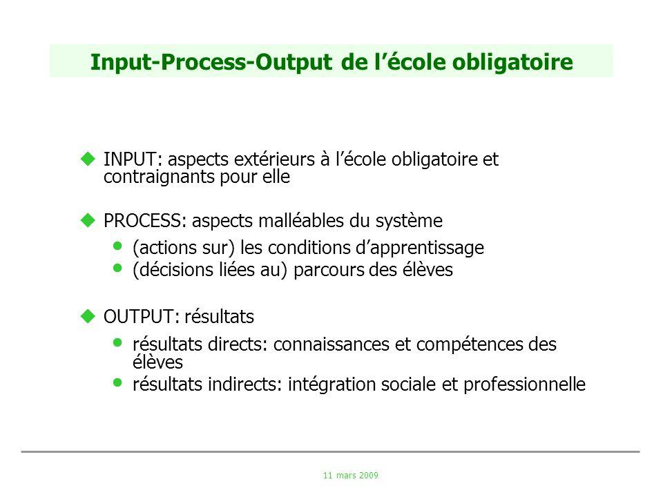 11 mars 2009 Input-Process-Output de lécole obligatoire INPUT: aspects extérieurs à lécole obligatoire et contraignants pour elle PROCESS: aspects mal
