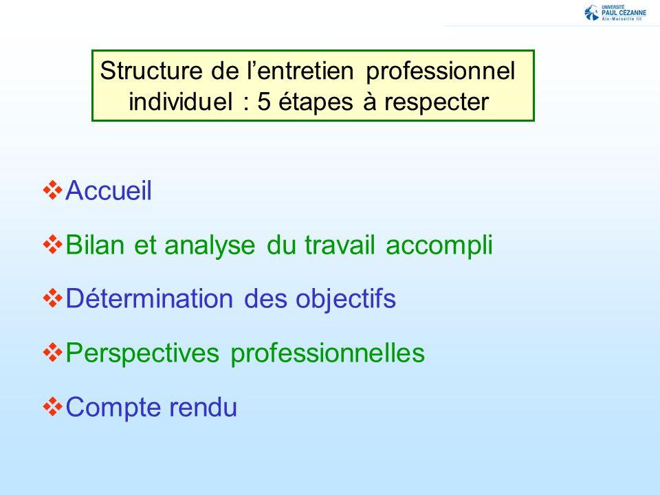 Accueil Bilan et analyse du travail accompli Détermination des objectifs Perspectives professionnelles Compte rendu Structure de lentretien professionnel individuel : 5 étapes à respecter