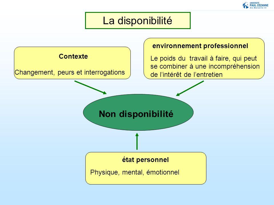 La disponibilité Non disponibilité environnement professionnel Le poids du travail à faire, qui peut se combiner à une incompréhension de lintérêt de