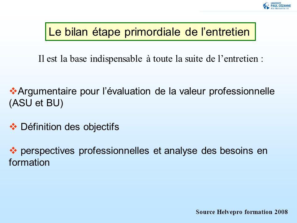 Le bilan étape primordiale de lentretien Source Helvepro formation 2008 Argumentaire pour lévaluation de la valeur professionnelle (ASU et BU) Définit