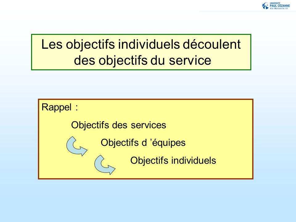Les objectifs individuels découlent des objectifs du service Rappel : Objectifs des services Objectifs d équipes Objectifs individuels