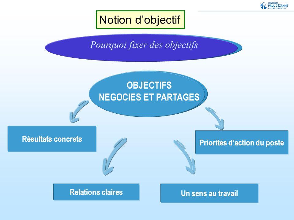 Pourquoi fixer des objectifs OBJECTIFS NEGOCIES ET PARTAGES Résultats concrets Priorités daction du poste Relations claires Un sens au travail Notion