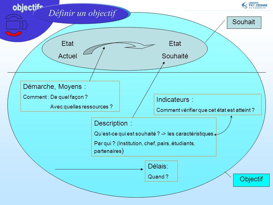Notion dobjectifs : définir un objectif Etat Actuel Etat Souhaité Souhait Description : Quest-ce qui est souhaité ? -> les caractéristiques Par qui ?