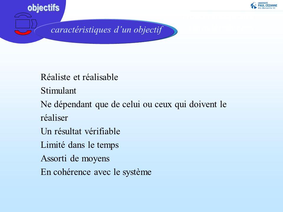 Notion dobjectifs : caractéristiques Réaliste et réalisable Stimulant Ne dépendant que de celui ou ceux qui doivent le réaliser Un résultat vérifiable Limité dans le temps Assorti de moyens En cohérence avec le systèmeobjectifsobjectifs caractéristiques dun objectif