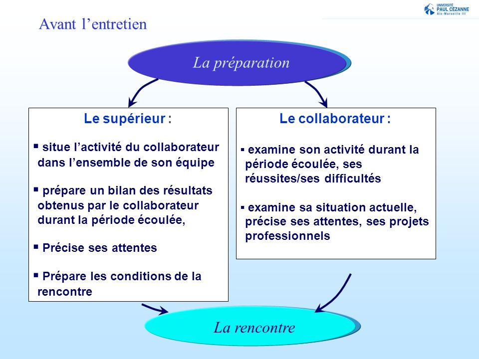 Le supérieur : situe lactivité du collaborateur dans lensemble de son équipe prépare un bilan des résultats obtenus par le collaborateur durant la pér