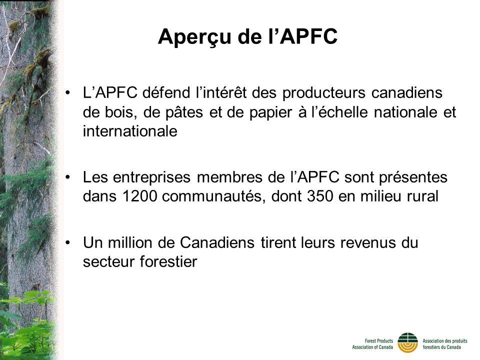Aperçu de lAPFC LAPFC défend lintérêt des producteurs canadiens de bois, de pâtes et de papier à léchelle nationale et internationale Les entreprises membres de lAPFC sont présentes dans 1200 communautés, dont 350 en milieu rural Un million de Canadiens tirent leurs revenus du secteur forestier