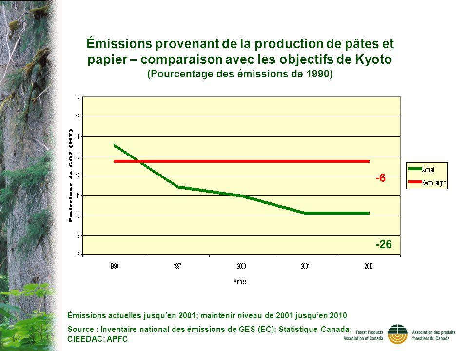 Émissions actuelles jusquen 2001; maintenir niveau de 2001 jusquen 2010 Source : Inventaire national des émissions de GES (EC); Statistique Canada; CIEEDAC; APFC -26 -6 Émissions provenant de la production de pâtes et papier – comparaison avec les objectifs de Kyoto (Pourcentage des émissions de 1990)