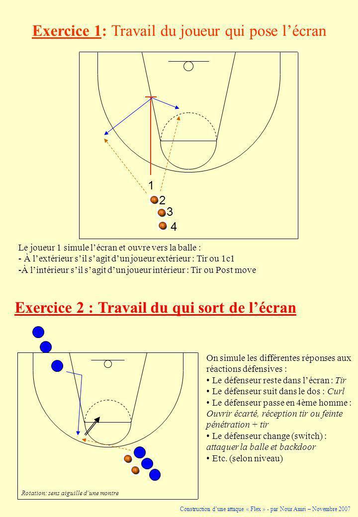 Exercice 1: Travail du joueur qui pose lécran Le joueur 1 simule lécran et ouvre vers la balle : - À lextérieur sil sagit dun joueur extérieur : Tir o