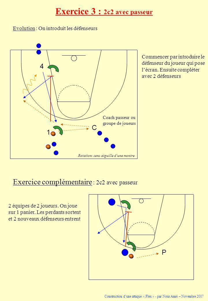 1 4 C Coach passeur ou groupe de joueurs Rotation: sens aiguille dune montre 1 P Commencer par introduire le défenseur du joueur qui pose lécran. Ensu