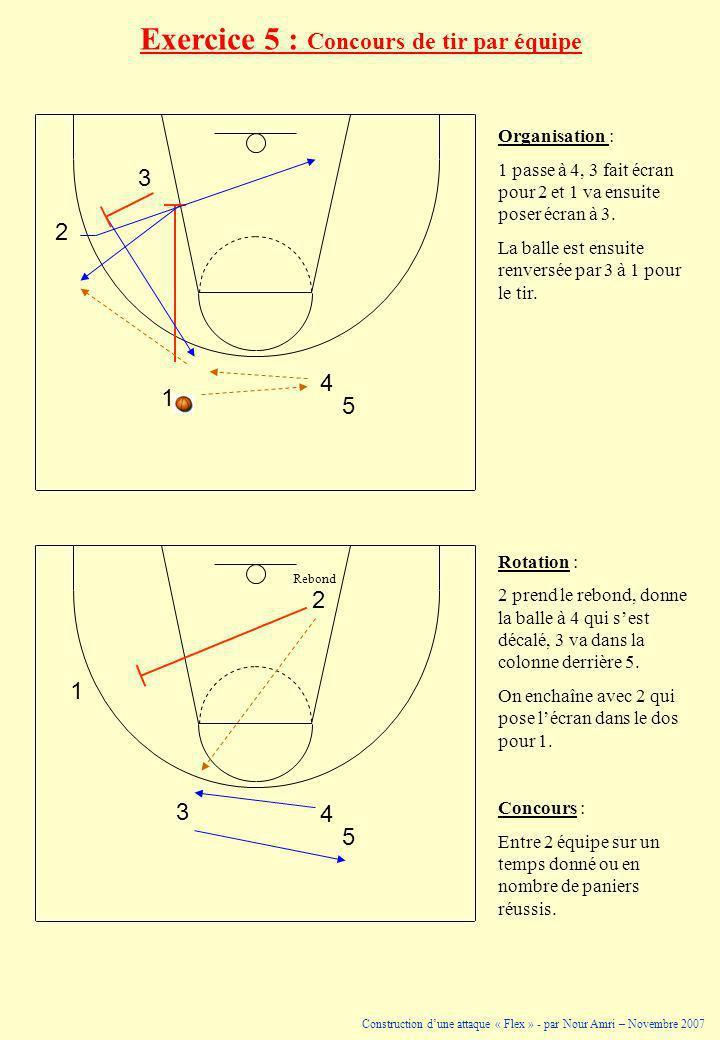 Exercice 5 : Concours de tir par équipe 1 3 4 2 5 1 3 4 2 5 Rebond Organisation : 1 passe à 4, 3 fait écran pour 2 et 1 va ensuite poser écran à 3. La