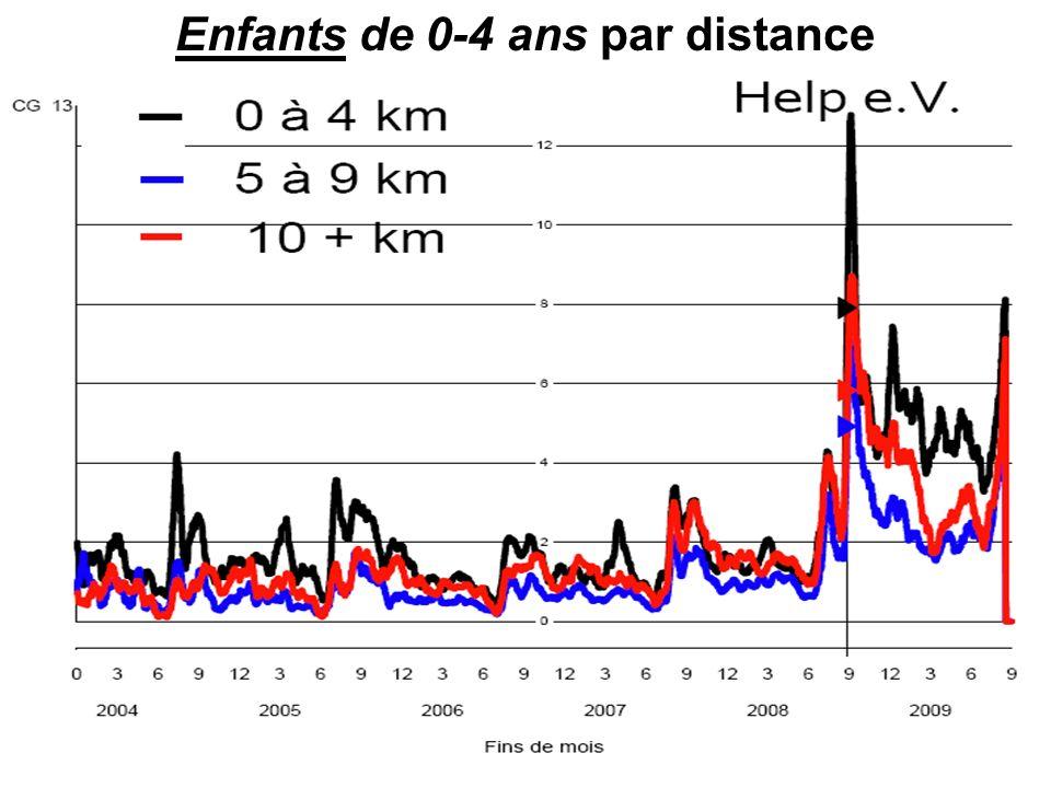 Enfants de 0-4 ans par distance