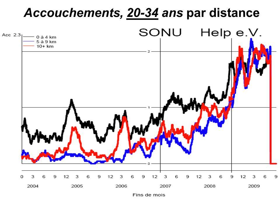 Accouchements, 20-34 ans par distance