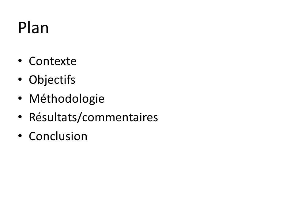 Plan Contexte Objectifs Méthodologie Résultats/commentaires Conclusion