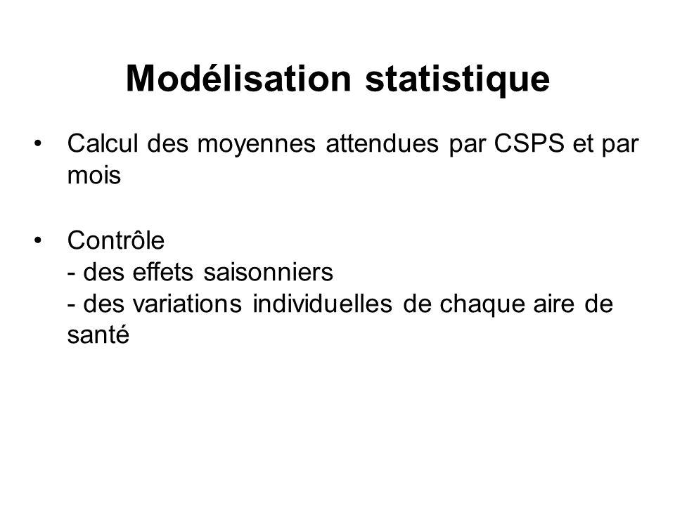 Modélisation statistique Calcul des moyennes attendues par CSPS et par mois Contrôle - des effets saisonniers - des variations individuelles de chaque aire de santé