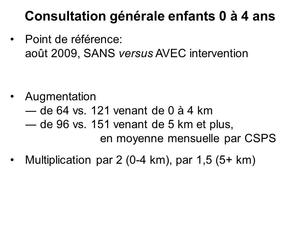 Consultation générale enfants 0 à 4 ans Point de référence: août 2009, SANS versus AVEC intervention Augmentation de 64 vs. 121 venant de 0 à 4 km de