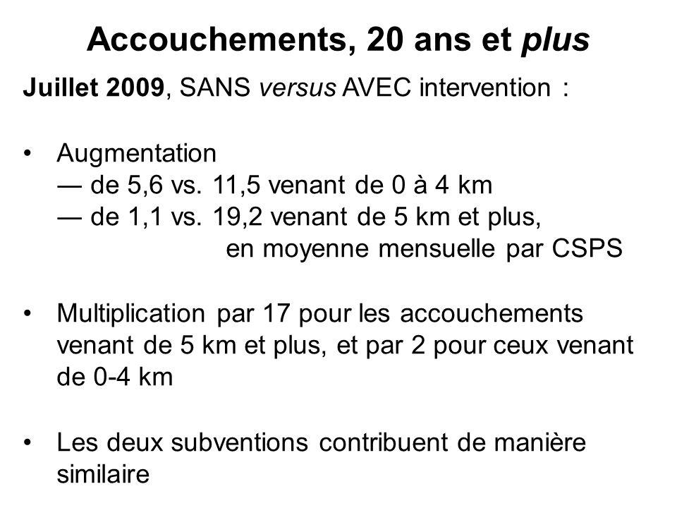 Accouchements, 20 ans et plus Juillet 2009, SANS versus AVEC intervention : Augmentation de 5,6 vs. 11,5 venant de 0 à 4 km de 1,1 vs. 19,2 venant de