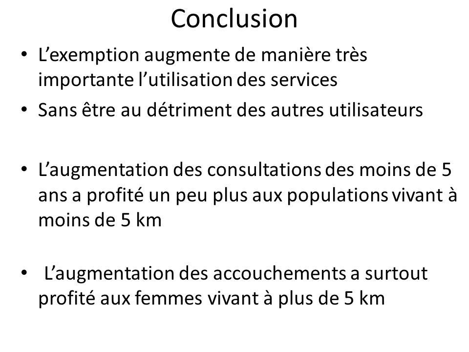 Conclusion Lexemption augmente de manière très importante lutilisation des services Sans être au détriment des autres utilisateurs Laugmentation des c