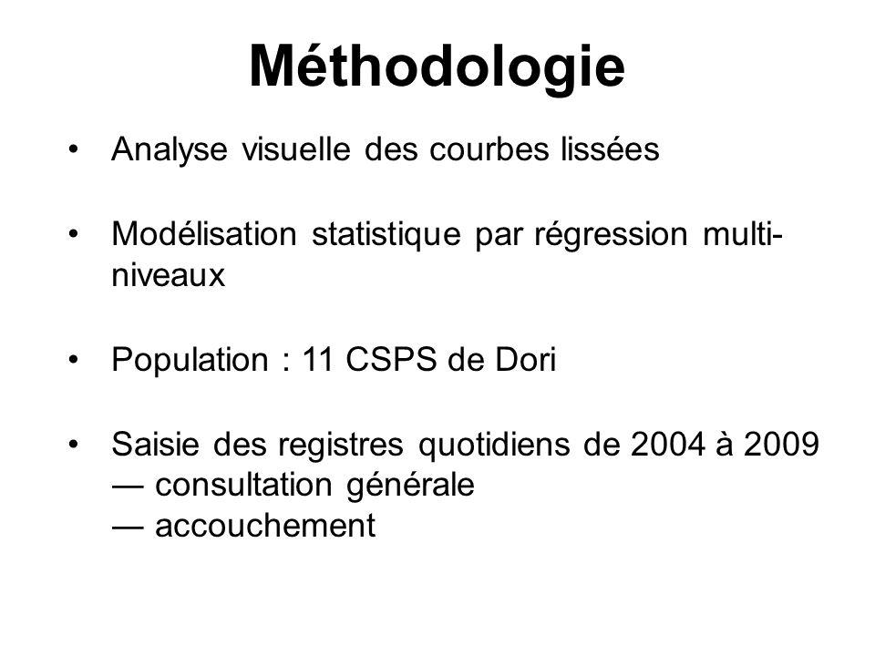 Méthodologie Analyse visuelle des courbes lissées Modélisation statistique par régression multi- niveaux Population : 11 CSPS de Dori Saisie des registres quotidiens de 2004 à 2009 consultation générale accouchement