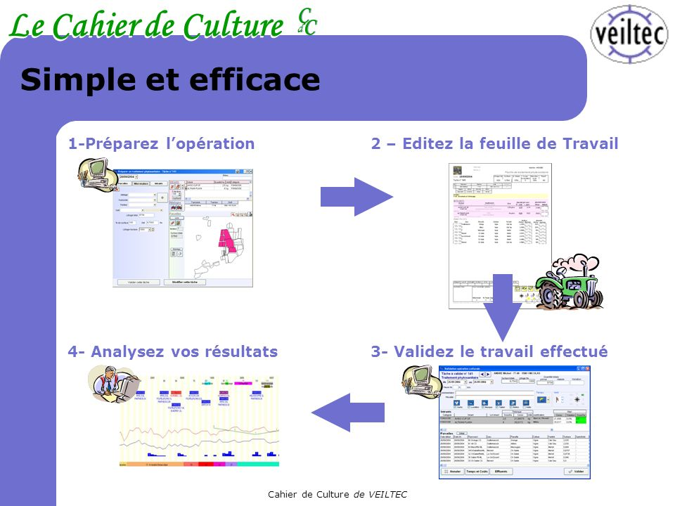 Cahier de Culture de VEILTEC Le Cahier de Culture CC CC dd 3- Validez le travail effectué 1-Préparez lopération2 – Editez la feuille de Travail Simple