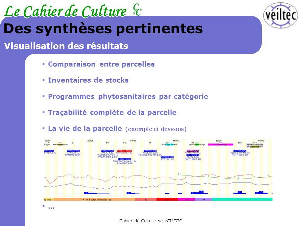 Cahier de Culture de VEILTEC Le Cahier de Culture CC CC dd Des synthèses pertinentes Visualisation des résultats Comparaison entre parcelles Inventair