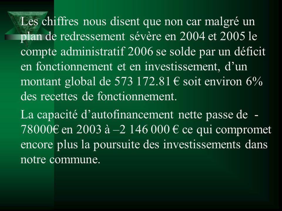 Les chiffres nous disent que non car malgré un plan de redressement sévère en 2004 et 2005 le compte administratif 2006 se solde par un déficit en fon