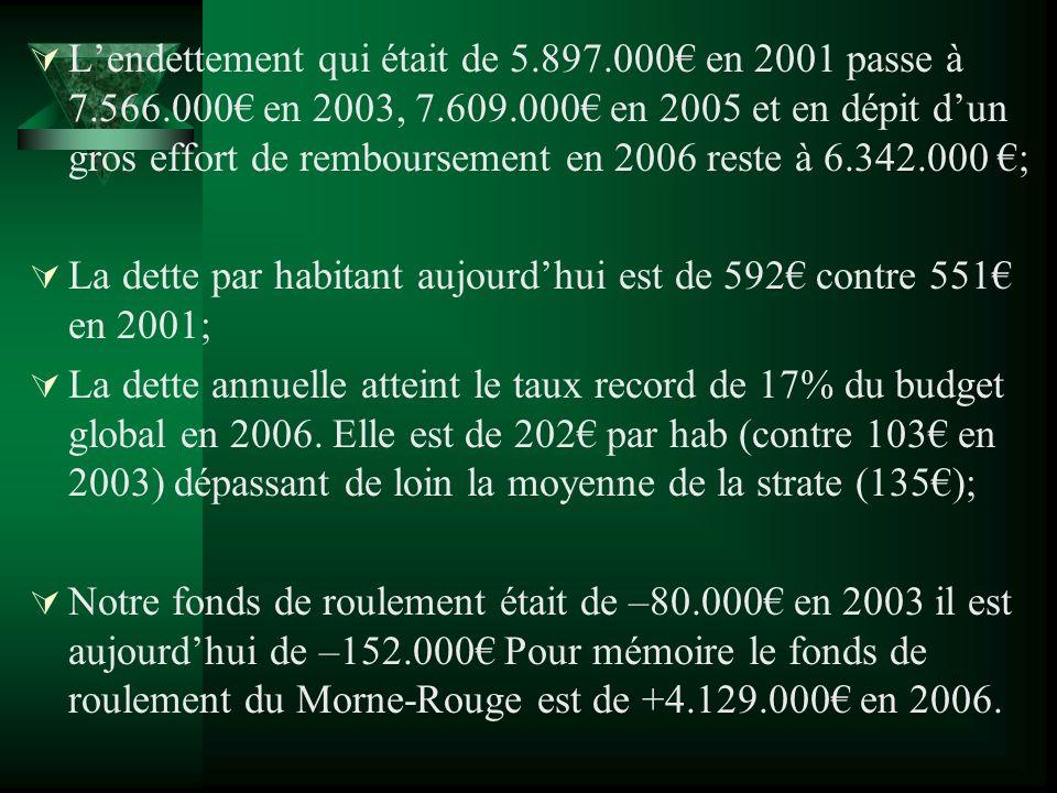 Lendettement qui était de 5.897.000 en 2001 passe à 7.566.000 en 2003, 7.609.000 en 2005 et en dépit dun gros effort de remboursement en 2006 reste à