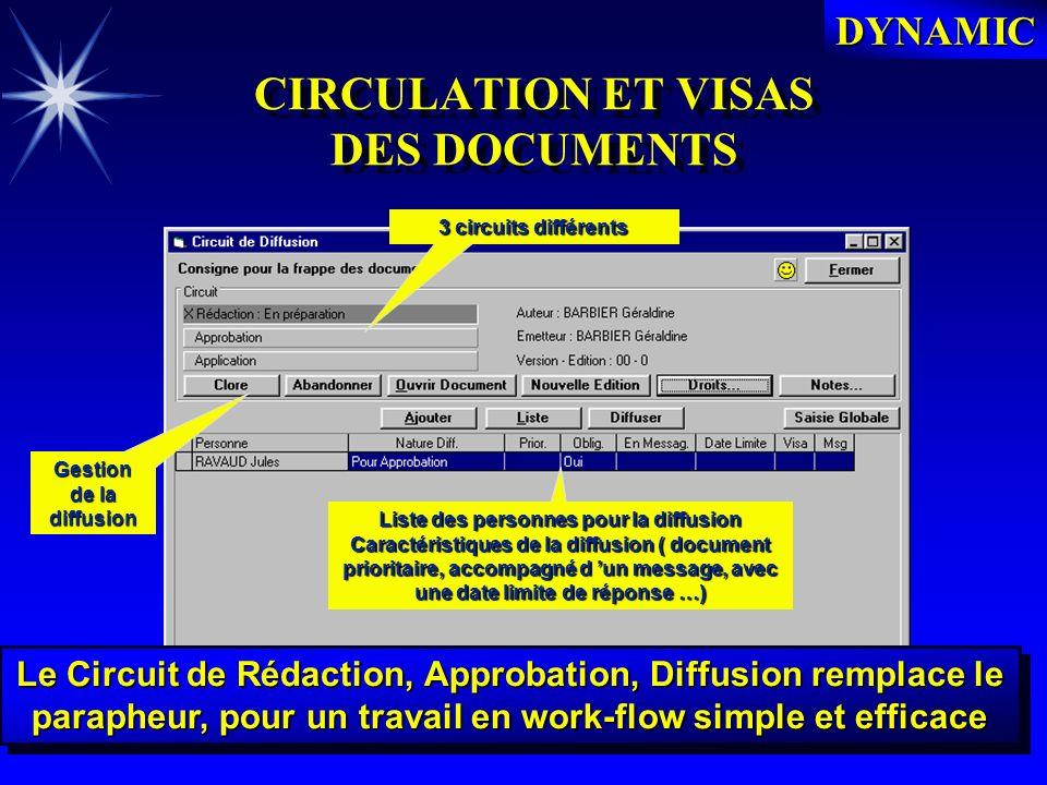DYNAMIC Les droits daccès Les droits daccès Liste des personnes concernées Types d autorisation d accès au document
