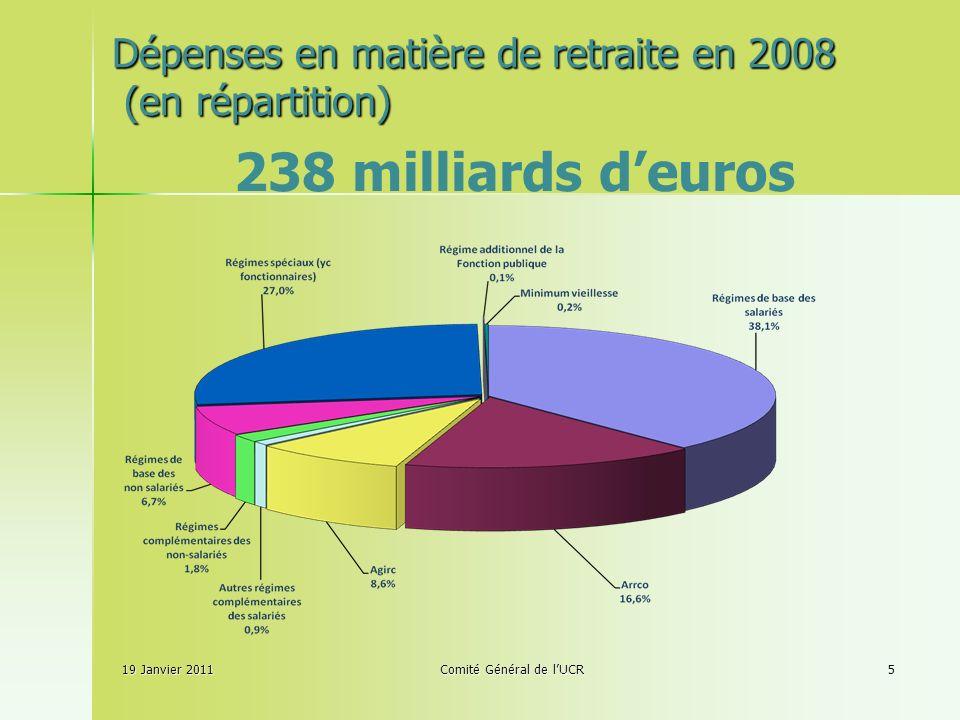 19 Janvier 2011Comité Général de lUCR5 238 milliards deuros Dépenses en matière de retraite en 2008 (en répartition)