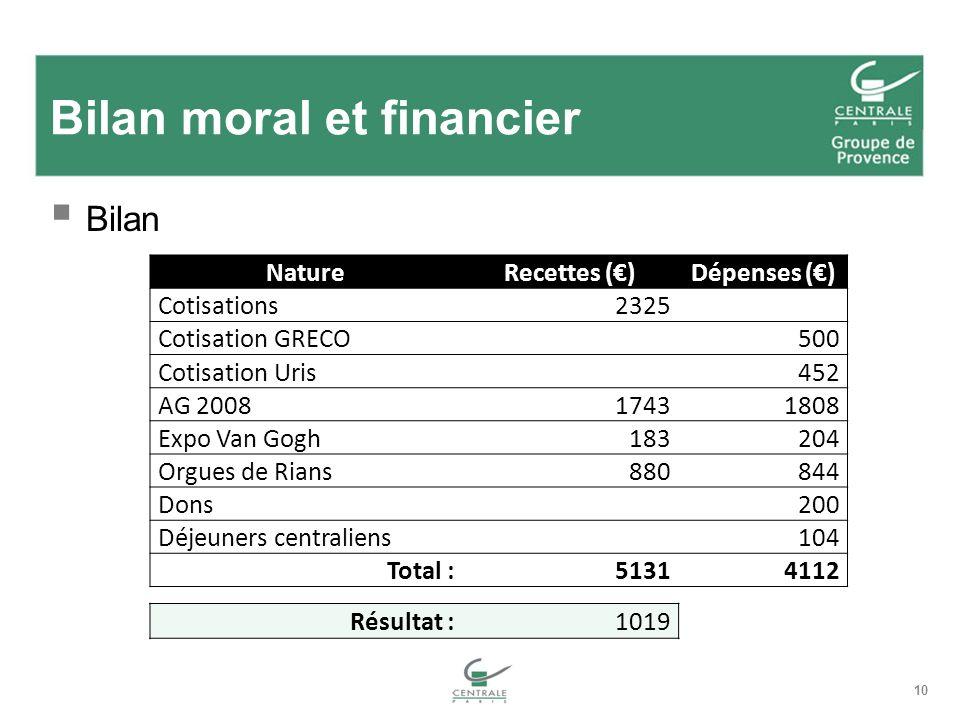 10 Bilan moral et financier Bilan NatureRecettes ()Dépenses () Cotisations2325 Cotisation GRECO500 Cotisation Uris452 AG 200817431808 Expo Van Gogh183