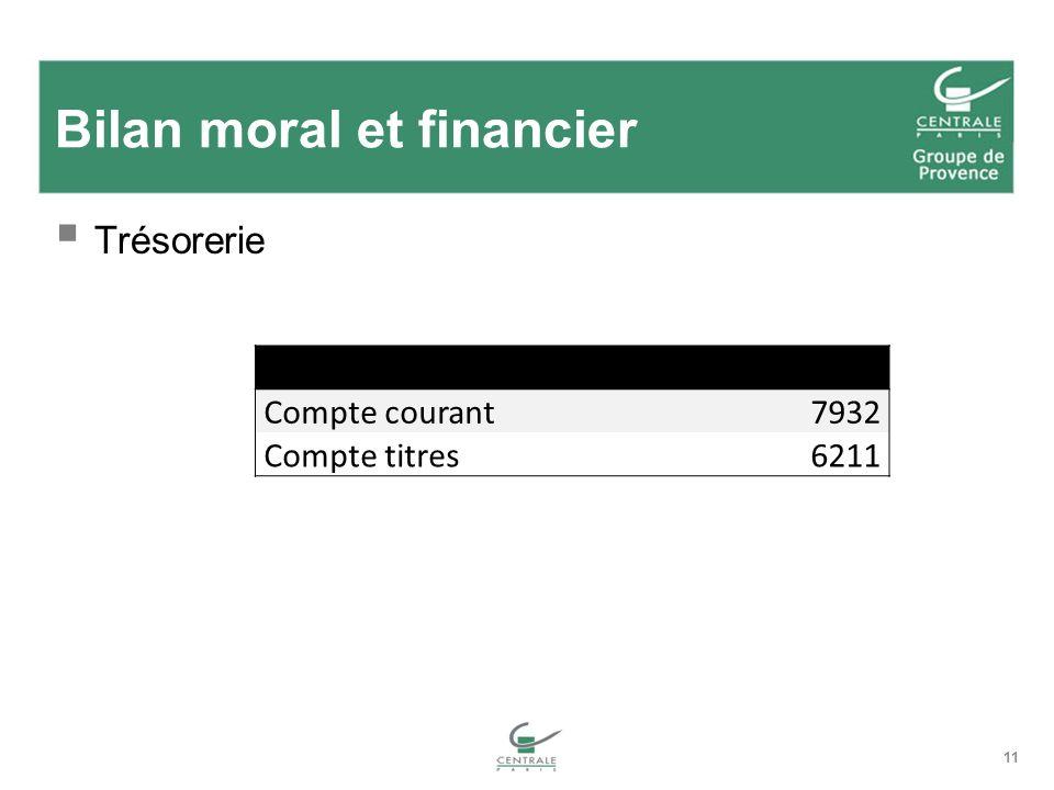 11 Bilan moral et financier Trésorerie Situation trésorerieau 25 mars 2009 Compte courant7932 Compte titres6211