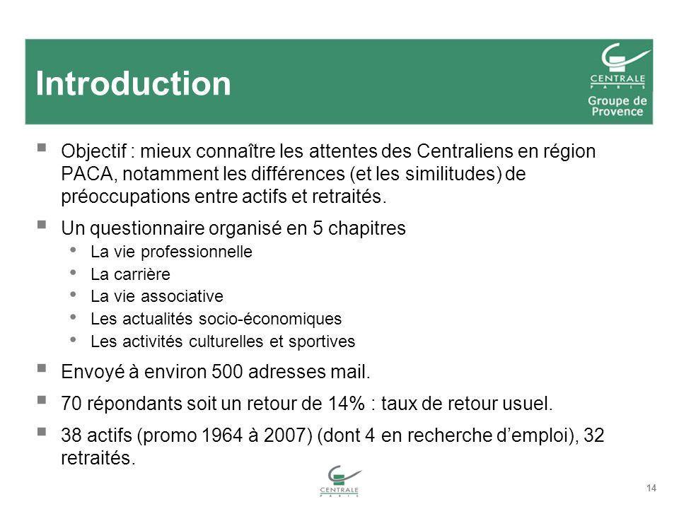 14 Introduction Objectif : mieux connaître les attentes des Centraliens en région PACA, notamment les différences (et les similitudes) de préoccupatio