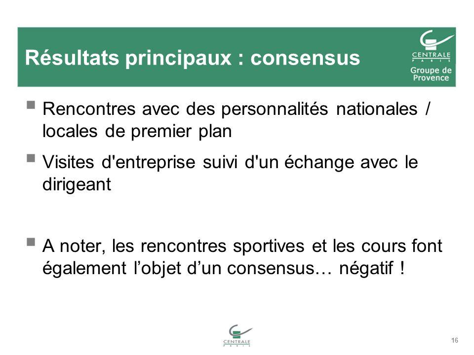 16 Résultats principaux : consensus Rencontres avec des personnalités nationales / locales de premier plan Visites d'entreprise suivi d'un échange ave