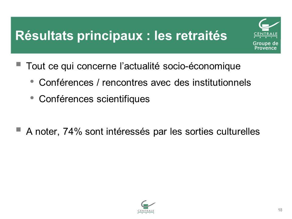 18 Résultats principaux : les retraités Tout ce qui concerne lactualité socio-économique Conférences / rencontres avec des institutionnels Conférences