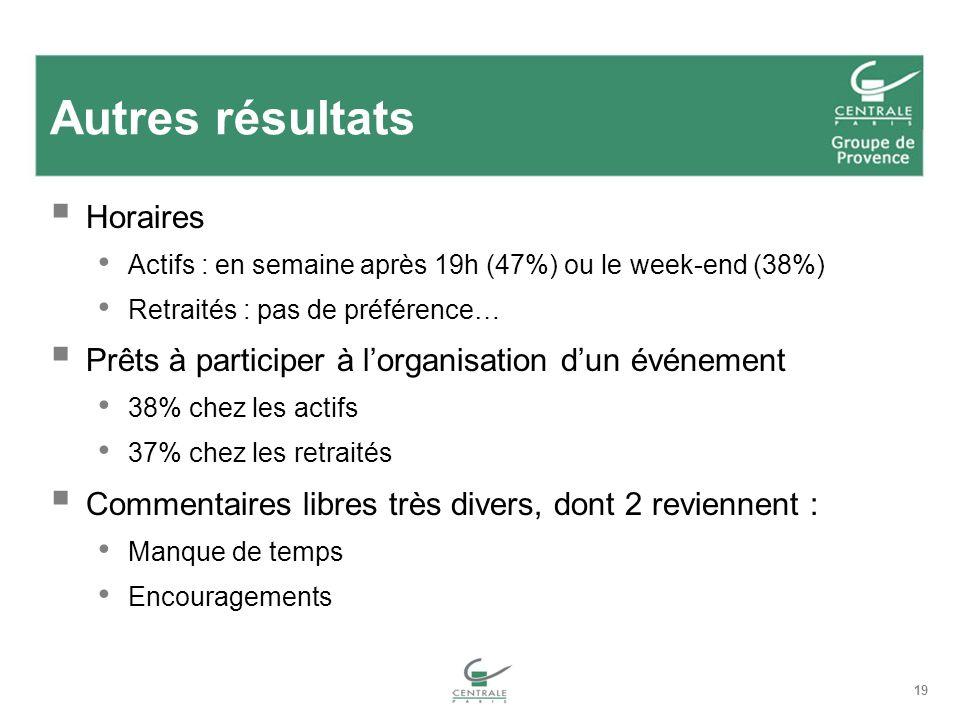 19 Autres résultats Horaires Actifs : en semaine après 19h (47%) ou le week-end (38%) Retraités : pas de préférence… Prêts à participer à lorganisatio