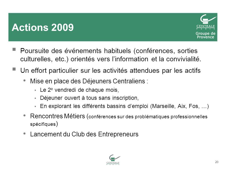 20 Actions 2009 Poursuite des événements habituels (conférences, sorties culturelles, etc.) orientés vers linformation et la convivialité. Un effort p