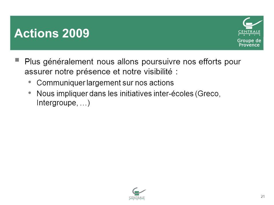 21 Actions 2009 Plus généralement nous allons poursuivre nos efforts pour assurer notre présence et notre visibilité : Communiquer largement sur nos a