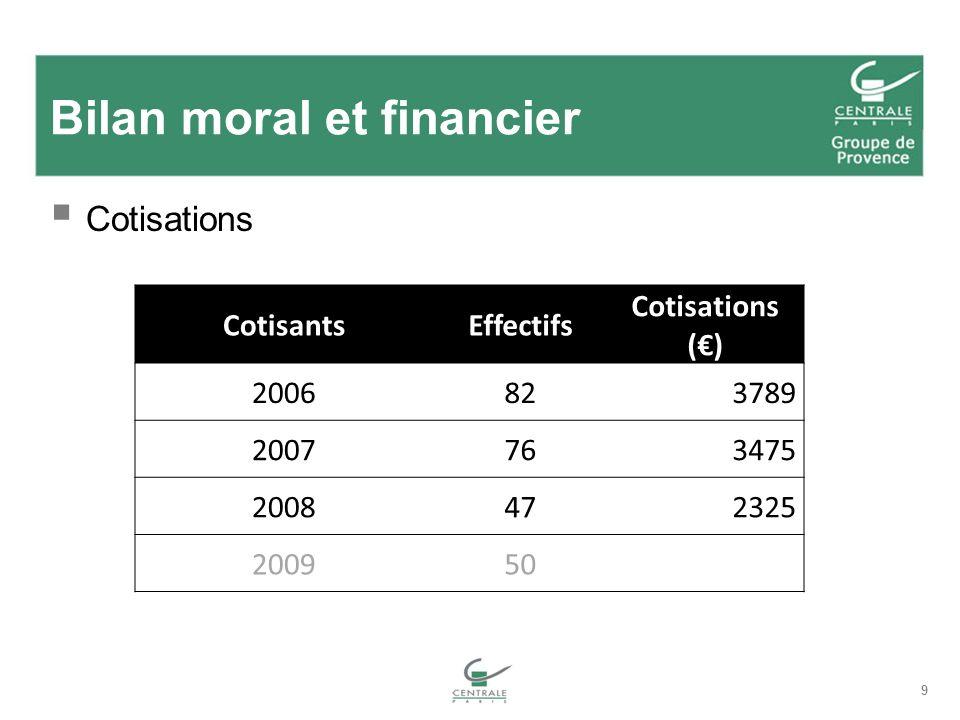 9 Bilan moral et financier Cotisations CotisantsEffectifs Cotisations () 2006823789 2007763475 2008472325 200950