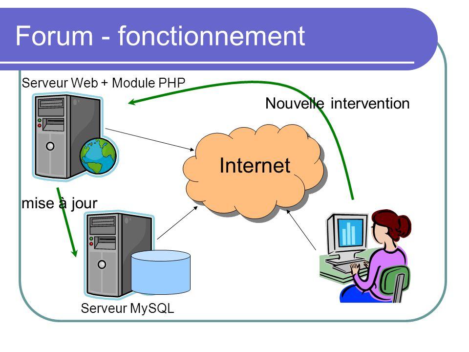 Forum - fonctionnement Internet Nouvelle intervention mise à jour Serveur MySQL Serveur Web + Module PHP