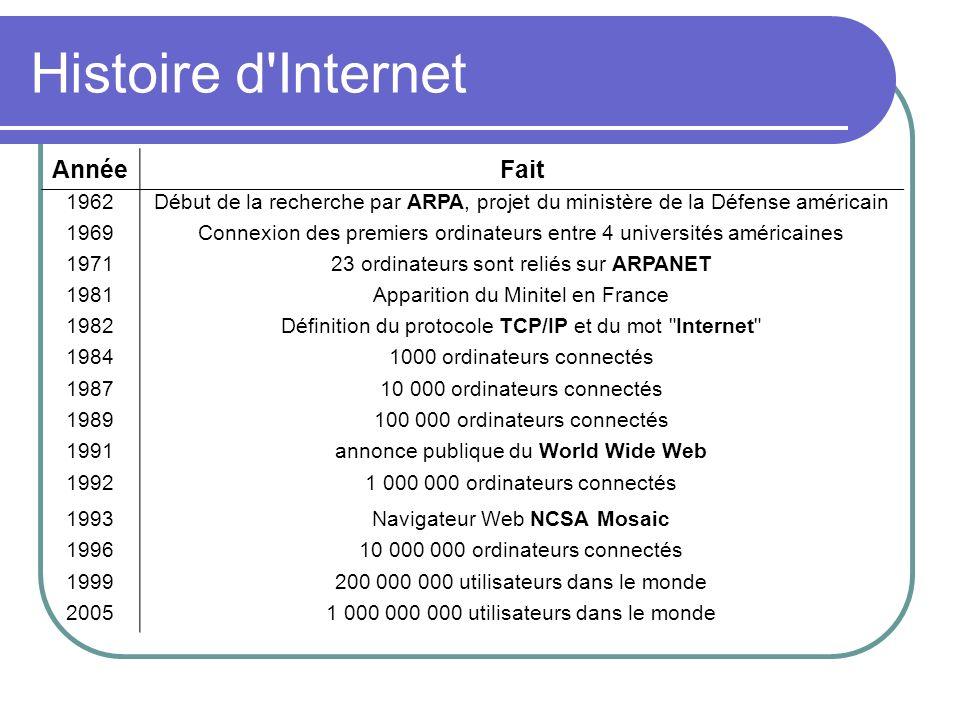 Histoire d'Internet AnnéeFait 1962Début de la recherche par ARPA, projet du ministère de la Défense américain 1969Connexion des premiers ordinateurs e