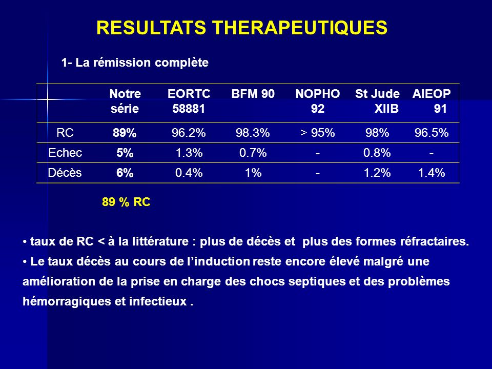 1- La rémission complète Notre série EORTC 58881 BFM 90NOPHO 92 St Jude XIIB AIEOP 91 RC89%96.2%98.3%> 95%98%96.5% Echec5%1.3%0.7%-0.8%- Décès6%0.4%1%