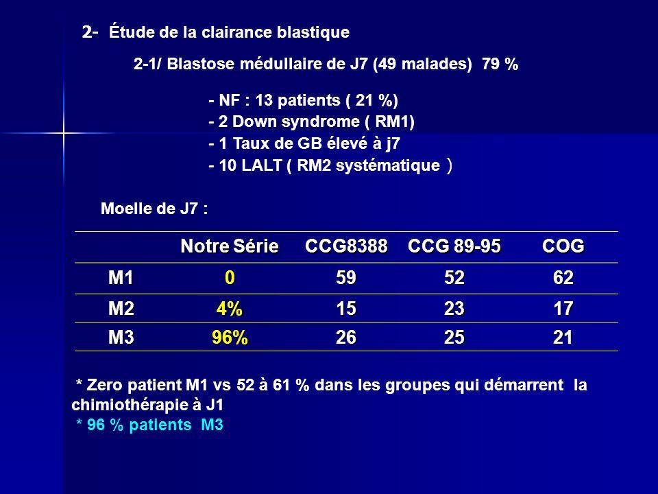 Notre Série CCG8388 CCG 89-95 COG M10595262 M24%152317 M396%262521 * Zero patient M1 vs 52 à 61 % dans les groupes qui démarrent la chimiothérapie à J